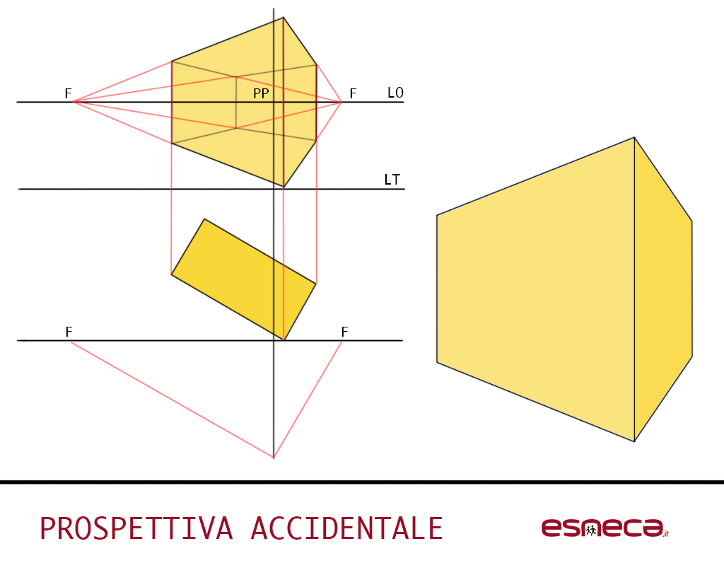 accidentale